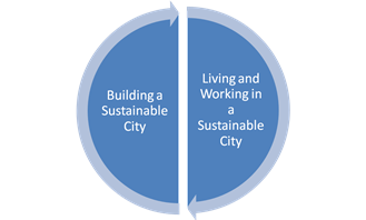 Graphic:  Building a Sustainable City and Living and Working in a Sustainable City