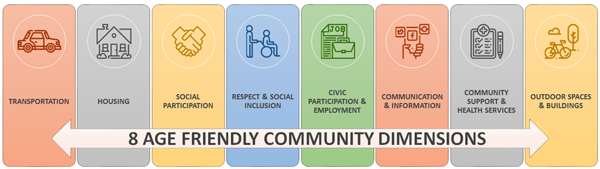 8 Age Friendly Community Dimensions