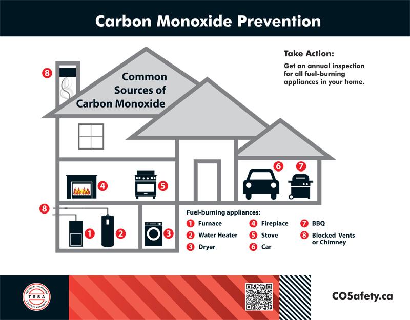 Carbon Monoxide Detectors City Of Pickering