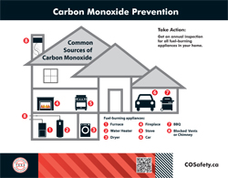 Home Diagram - Common Sources of Carbon Monoxide