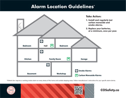 House Diagram - Alarm Location Guidelines